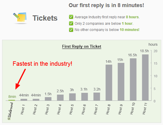 siteground support ticket response time